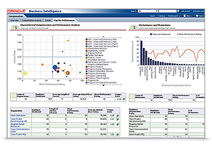 Oracle Human Resources Analytics