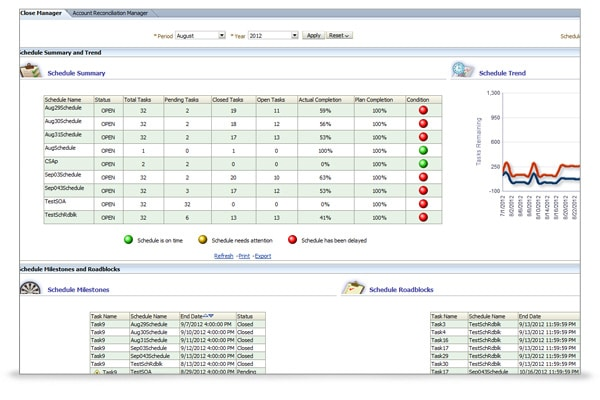 Close Management Dashboard in OFMA showing summary reporting on active closing schedules and the overall execution of the closing tasks managed within Financial Close Management