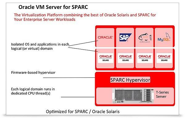 [Из песочницы] Oracle VM Server for SPARC для чайников (How-to)