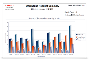 Real-Time Warehouse Management Reporting