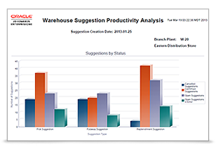 JD Edwards EnterpriseOne One View Reporting for Warehouse Management