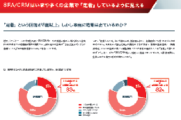 SFA/CRM活用実態調査