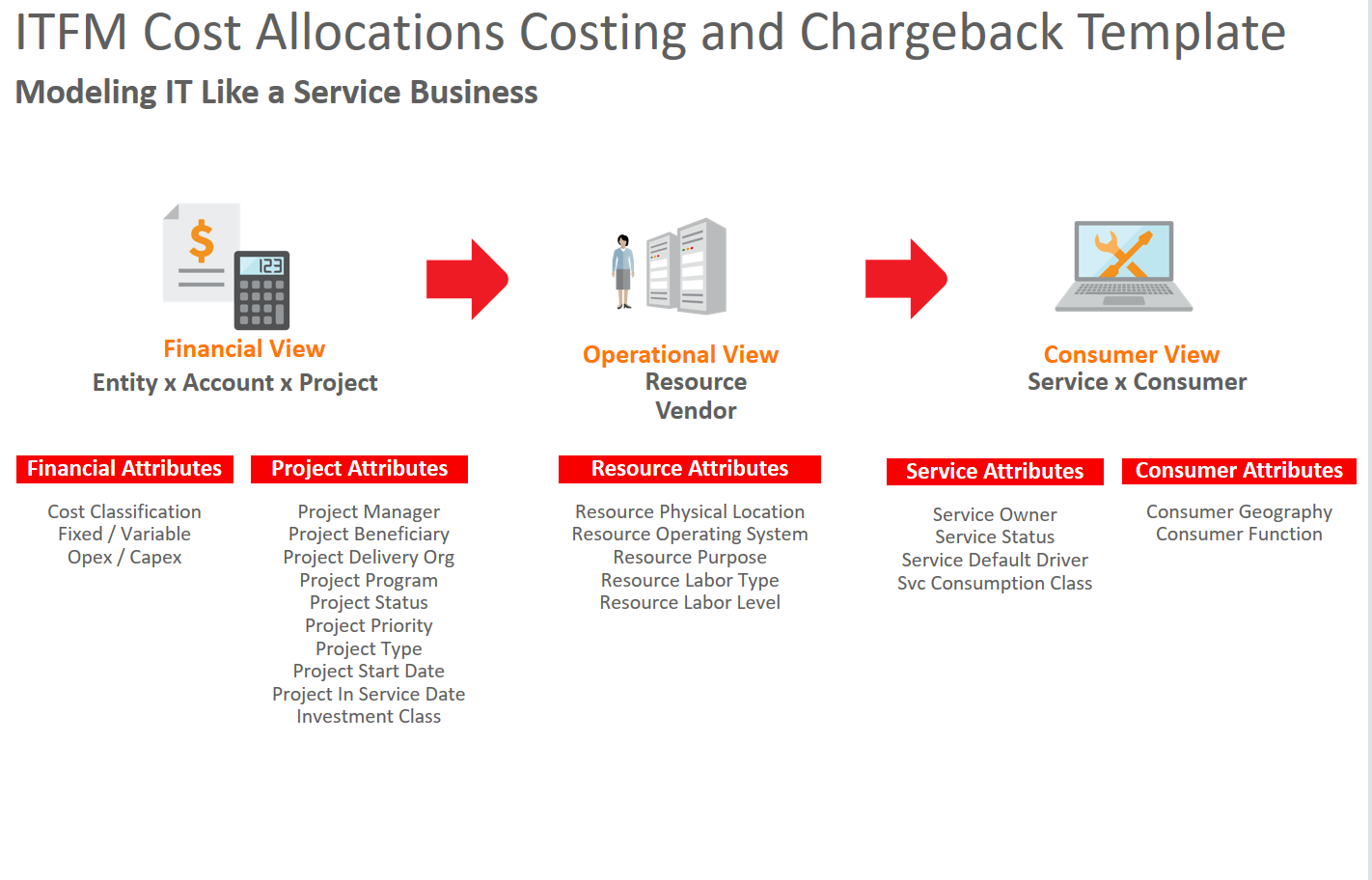 Cost Allocation Template flow chart circle