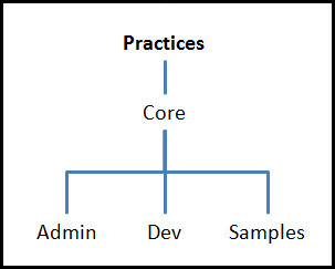 Practices Structure Image