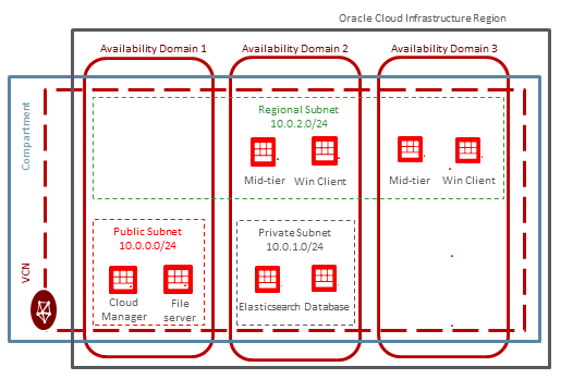 Creating a Virtual Cloud Network for Cloud Manager in Oracle