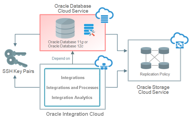 Create an Oracle Database Cloud Service Instance for Oracle