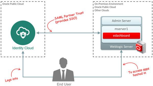Introduction to weblogic integration.