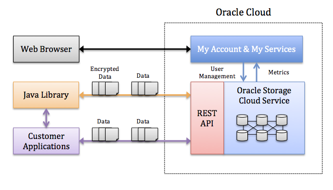 oracle cloud infrastructure object storage classic. Black Bedroom Furniture Sets. Home Design Ideas