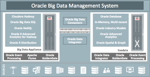 Analyze All Your Data with Oracle Big Data SQL