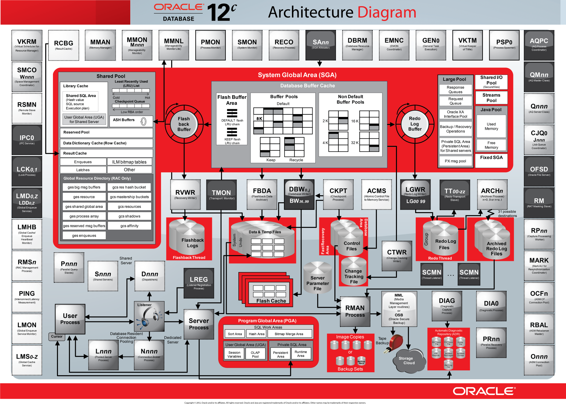 Oracle database 12c interactive quick reference for Architecture oracle