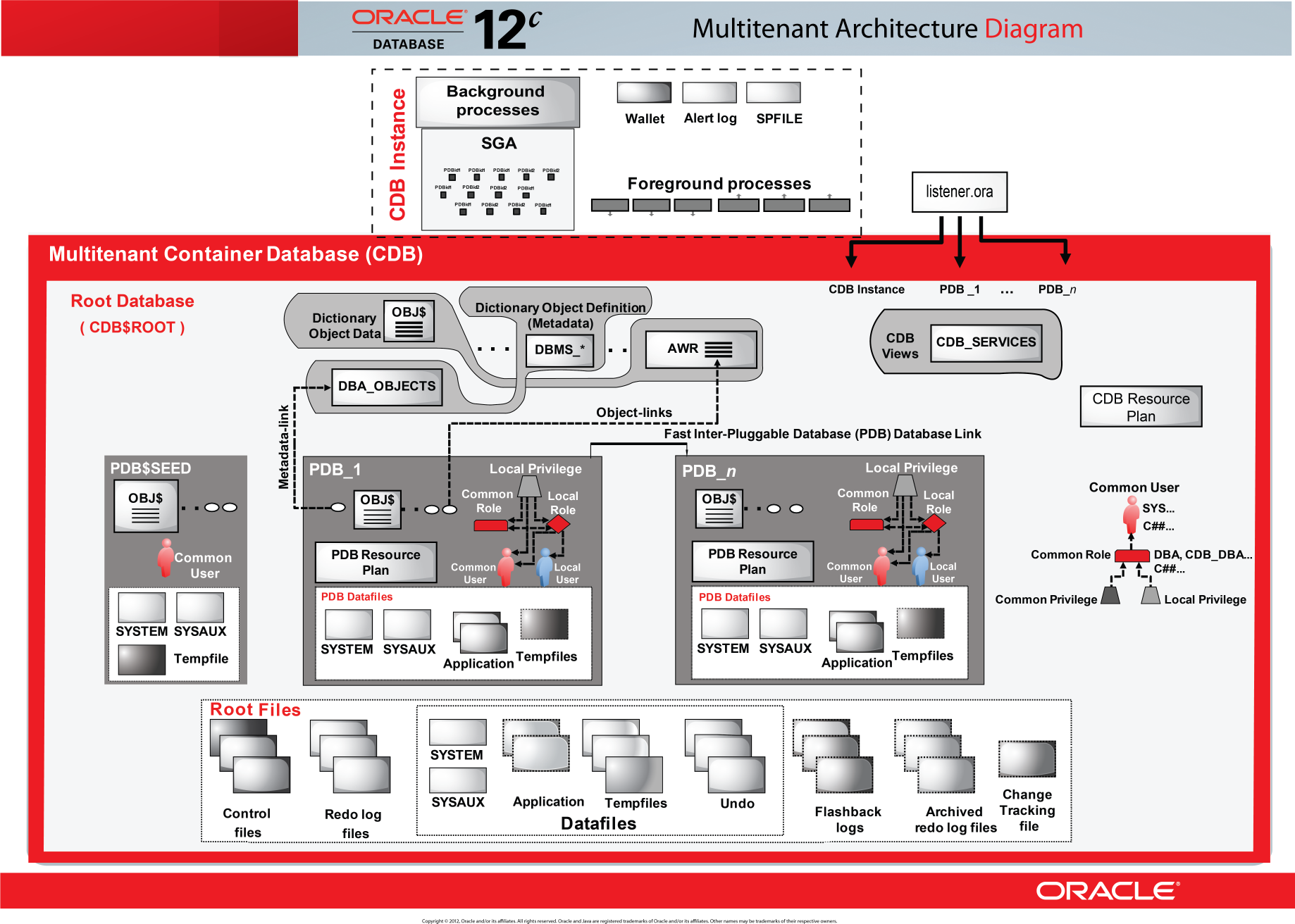 Oracle Database 12c Interactive Quick Reference Intranet Network Diagram Photo Album Diagrams