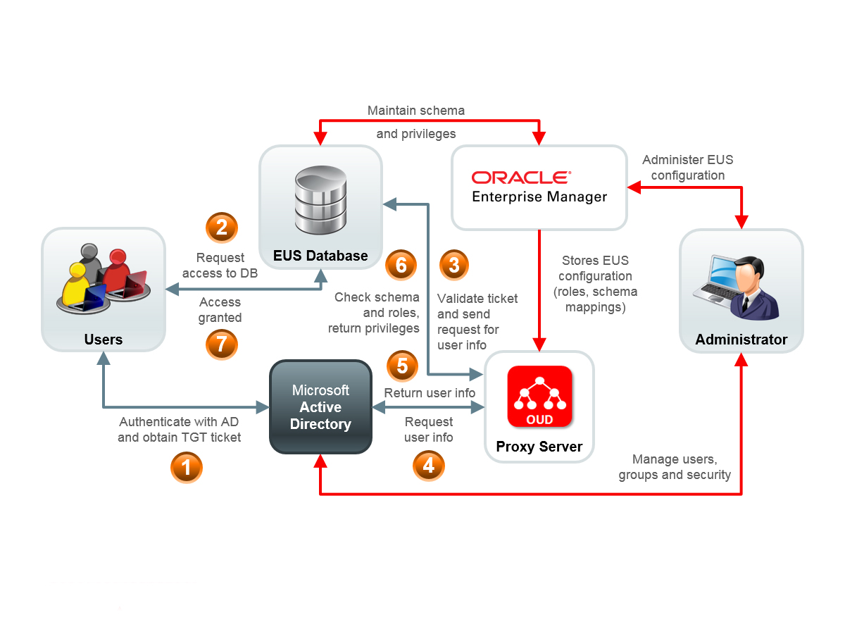 Integrating Oracle Unified Directory 12c with Microsoft
