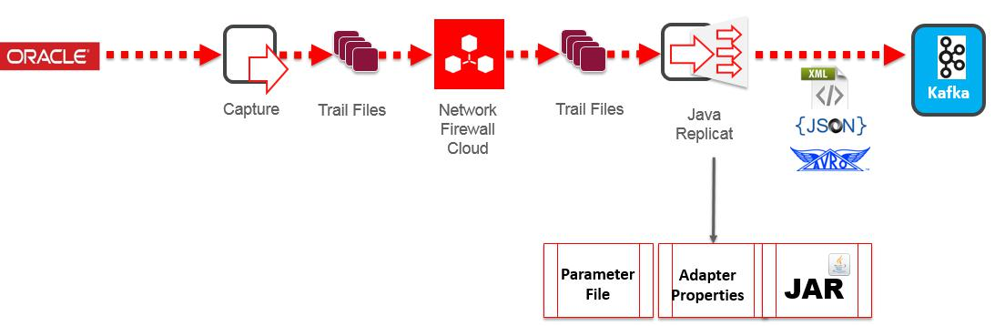 Tame Big Data using Oracle Data Integration