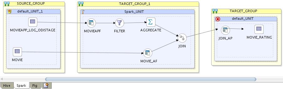 Tame Big Data using Oracle Data Integration