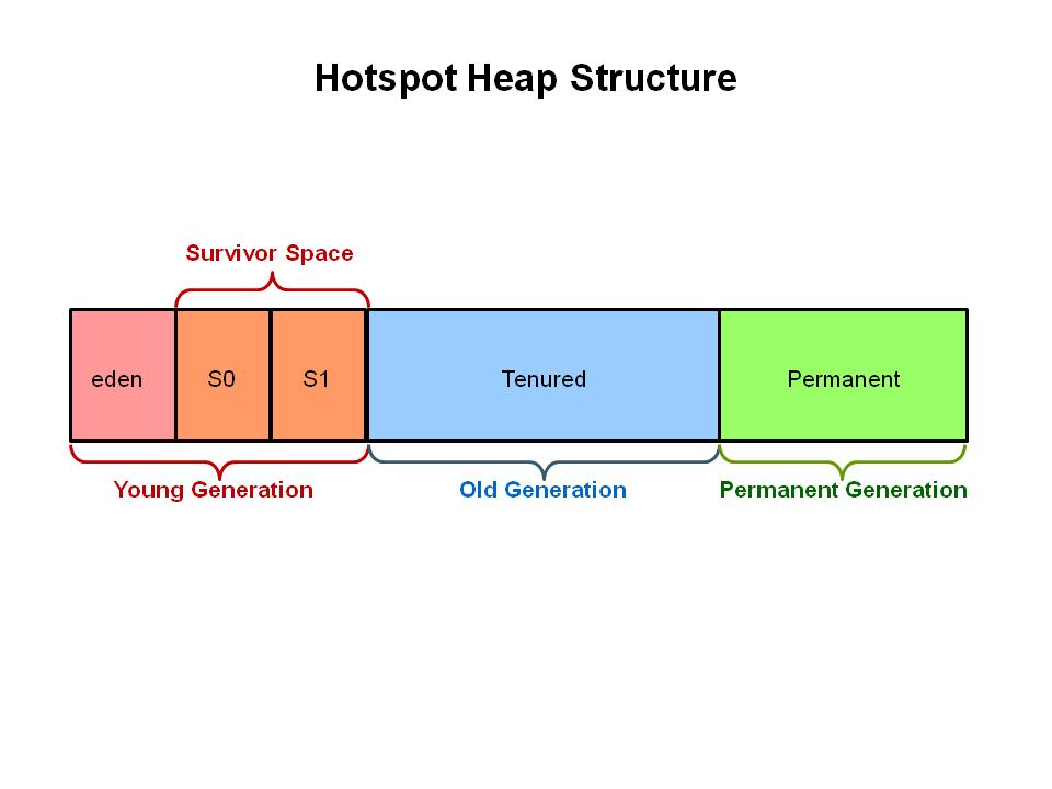 Heap堆结构