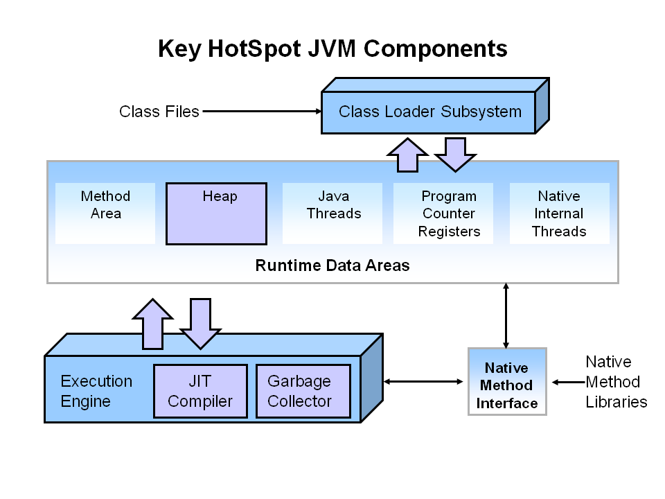 Getting started with the g1 garbage collector for Architecture java