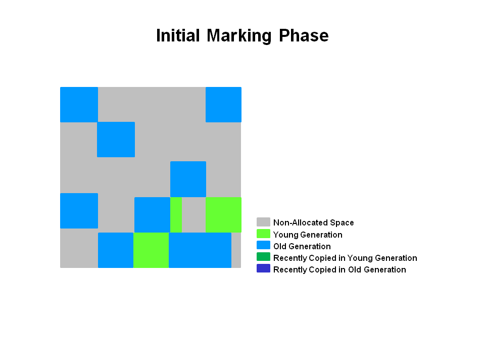 Initial Marking Phase