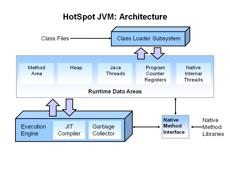 HotSpot JVM architecture