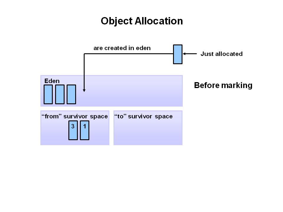Java Garbage Collection Basics