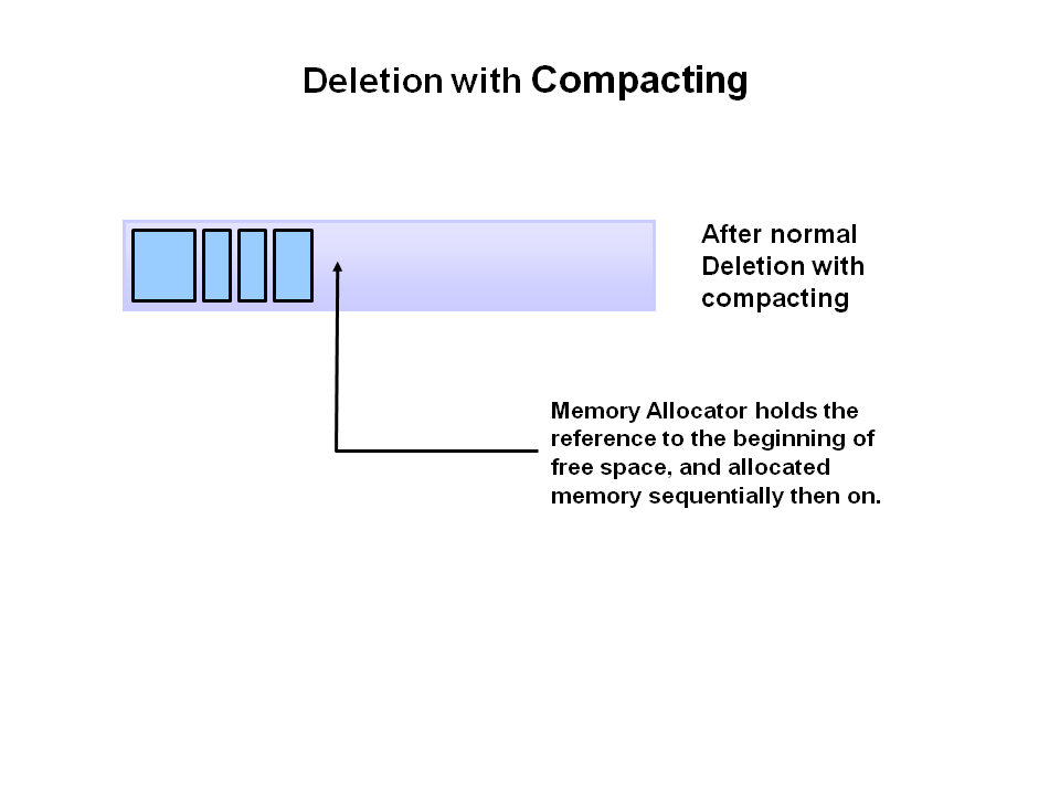 Deletion with compacting